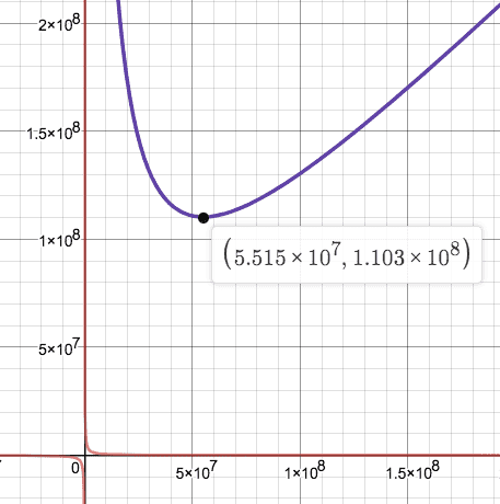 Graph CP-AMM