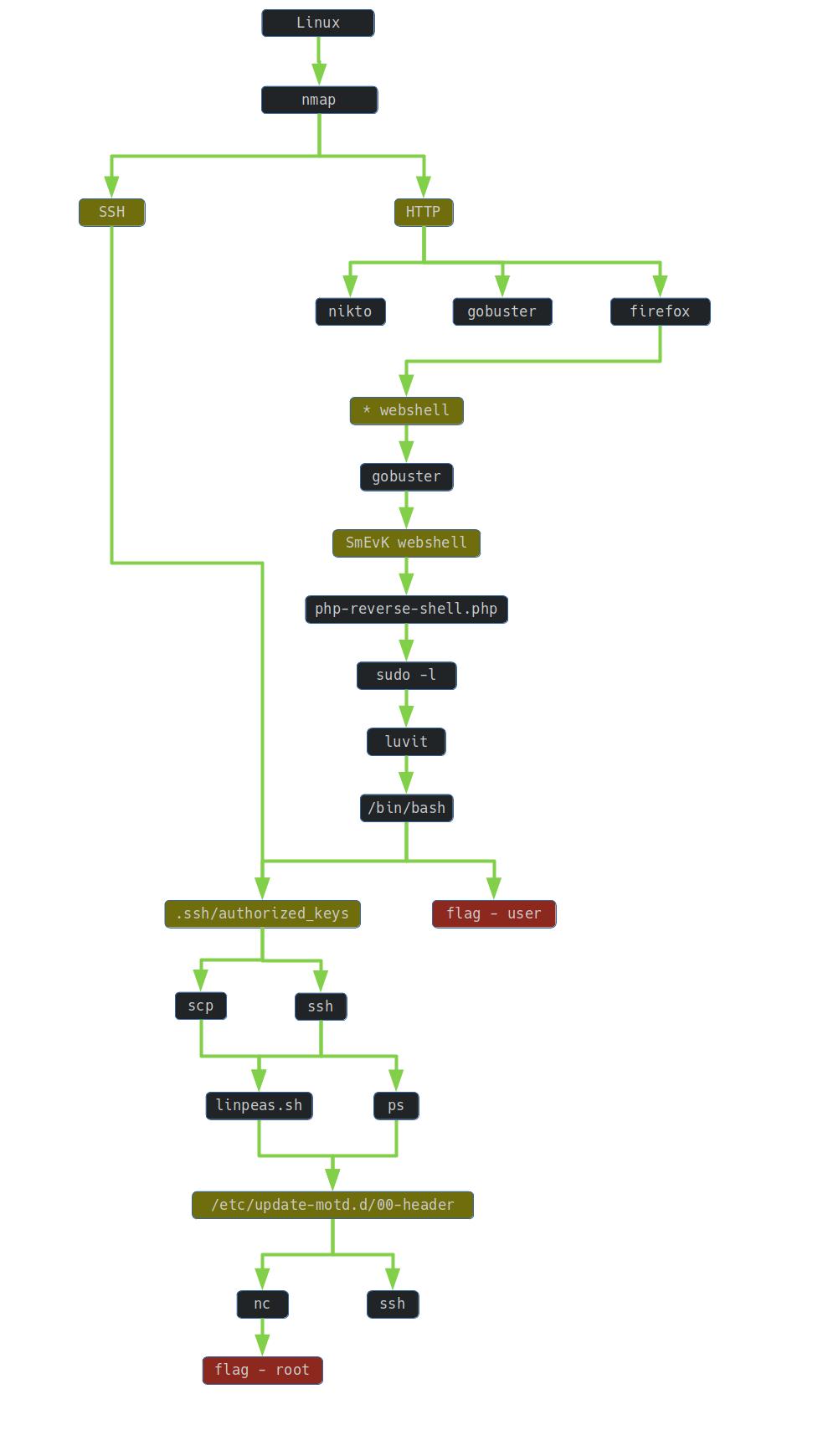 Sauna graph