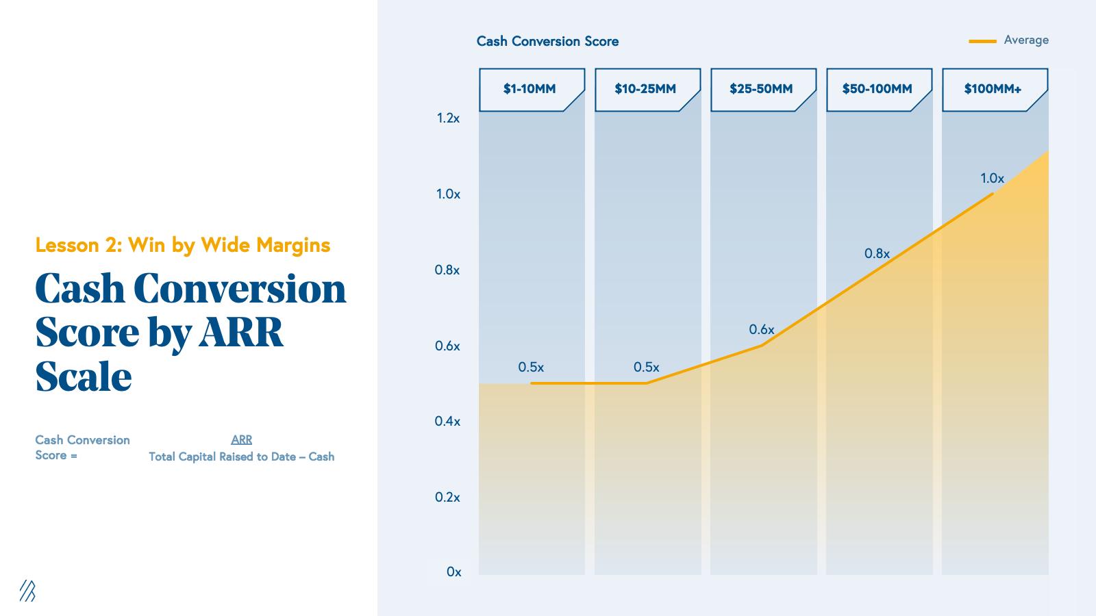 Cash Conversion Score by ARR Scale Chart