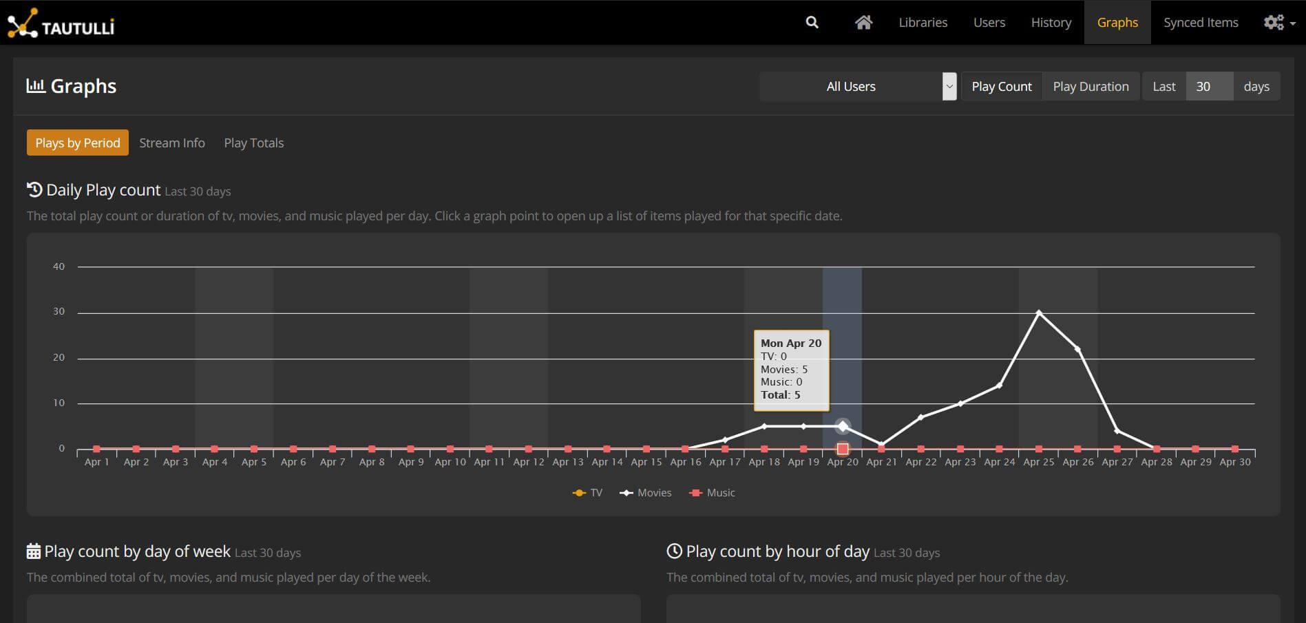 Tautulli Statistics Graph