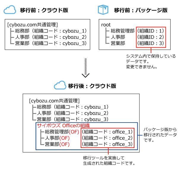 クラウド版に組織が設定されていた場合の組織コードの生成イメージ