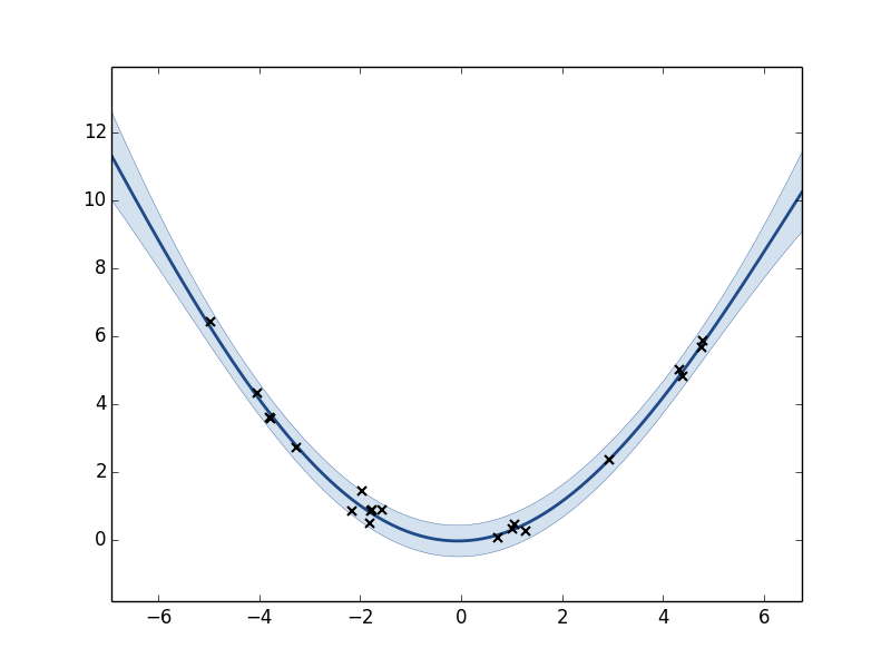 Plot of the GP model after optimization.