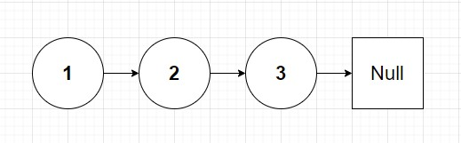 A basic singly linked list of 1, 2 and 3.
