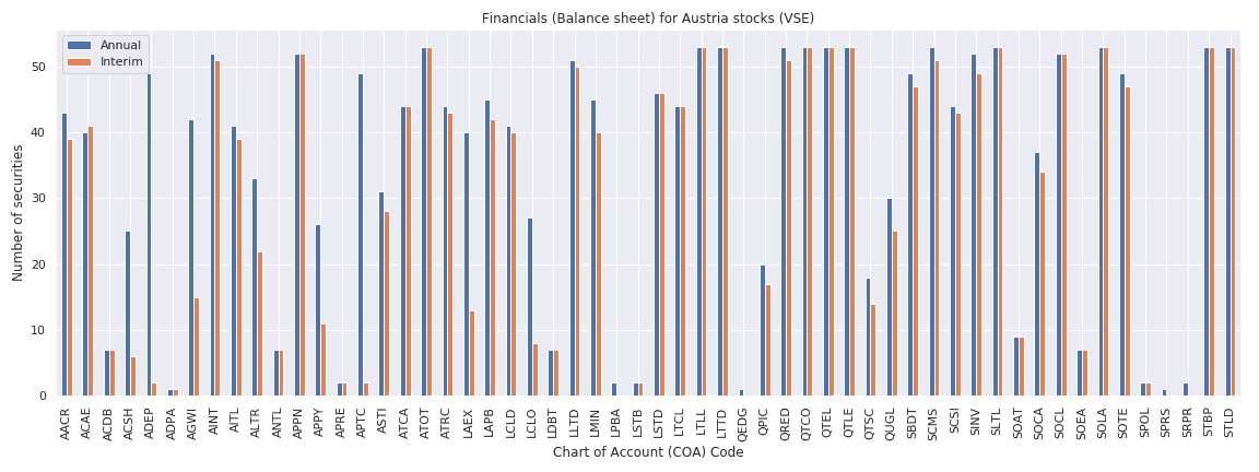 Austria Reuters financials balance sheet
