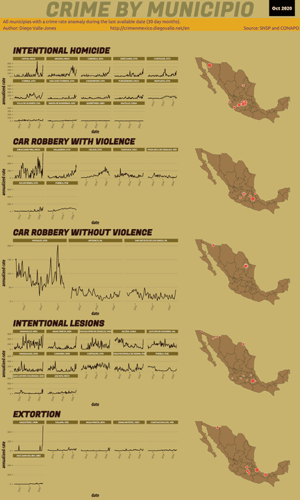 Infographic of crime in Mexico