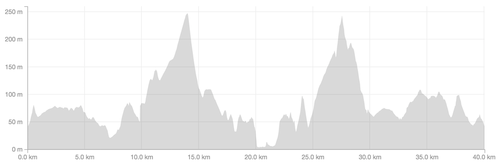 Check out that elevation profile