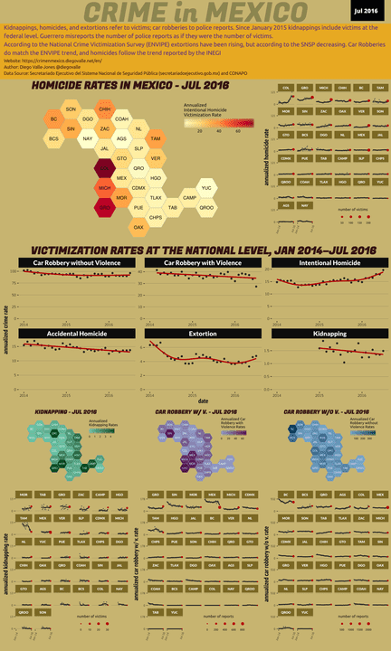 Jul 2016 Infographic of Crime in Mexico