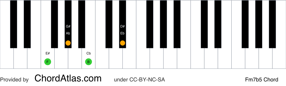 Piano chord chart for the F half-diminished chord (Fm7b5). The notes F, Ab, Cb and Eb are highlighted.