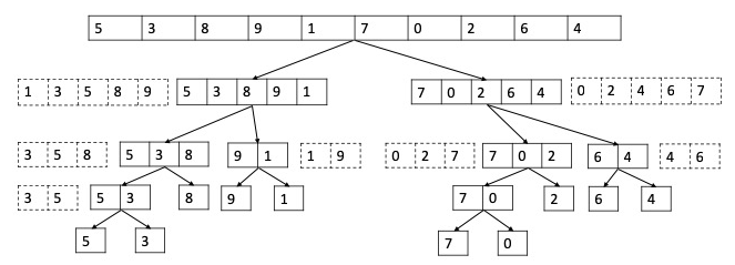 Merge Sort Recursion Tree