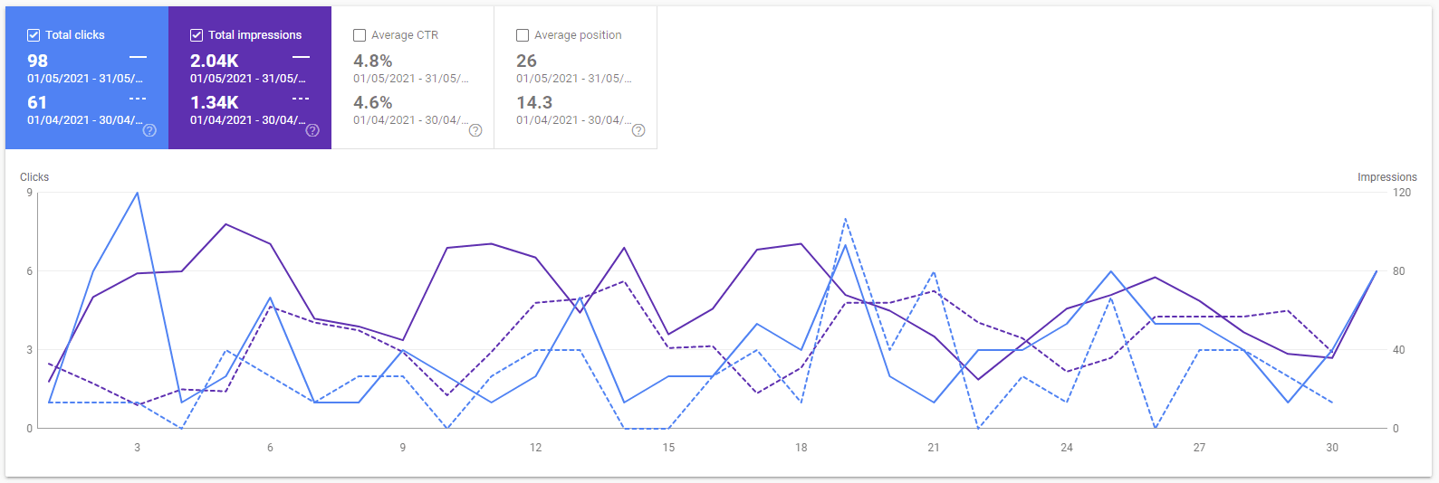 Google Search Console graph of getworkrecognized for May 2021