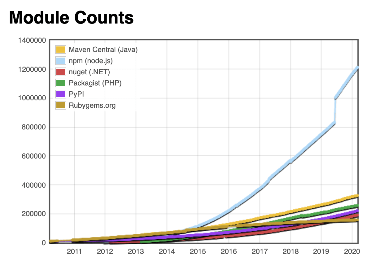 Total number of modules