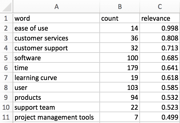 A CSV file with the words that appear most frequently and their relevancy score.
