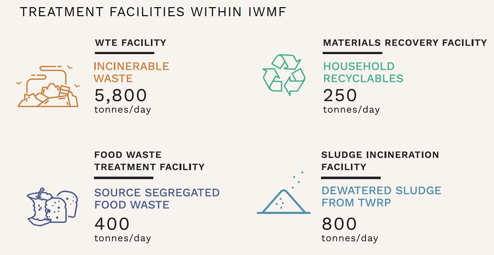 Integrated Waste Management Facility (IWMF)