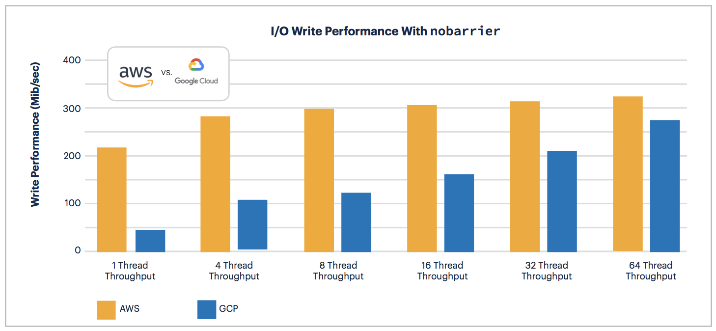 AWS vs GCP: I/O Write Performance with nobarrier