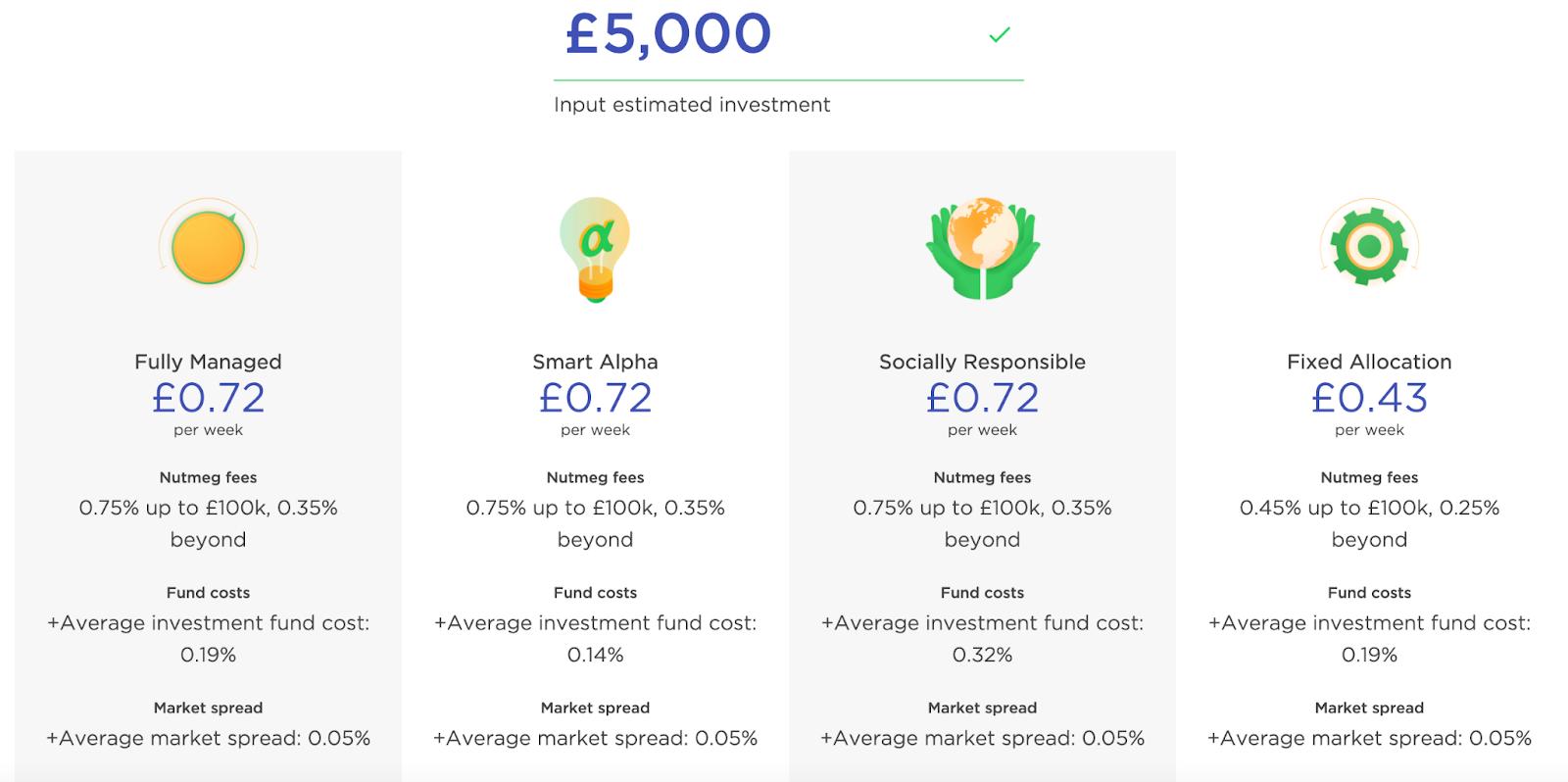 best investment platforms 2021