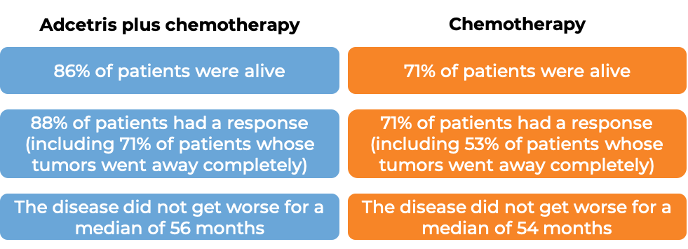 Response after treatment with Adcetris and chemo vs just chemo (diagram)
