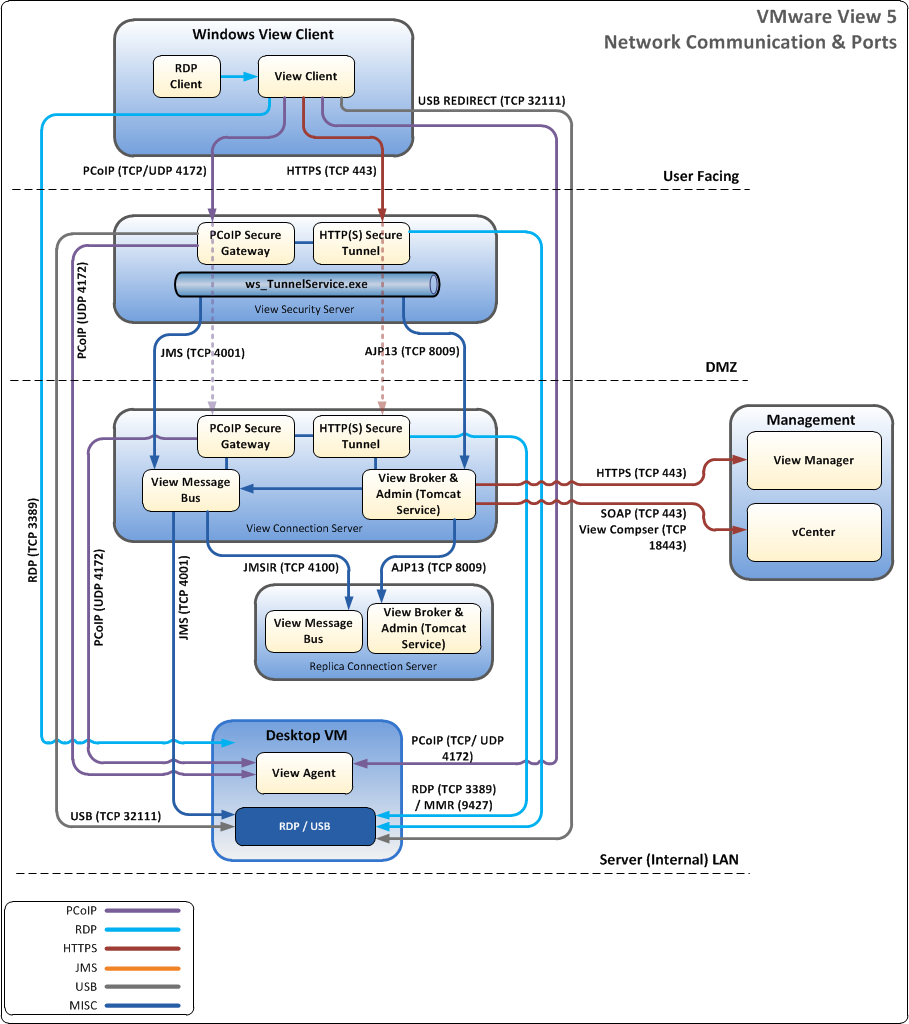 VMware View 5 Network Ports