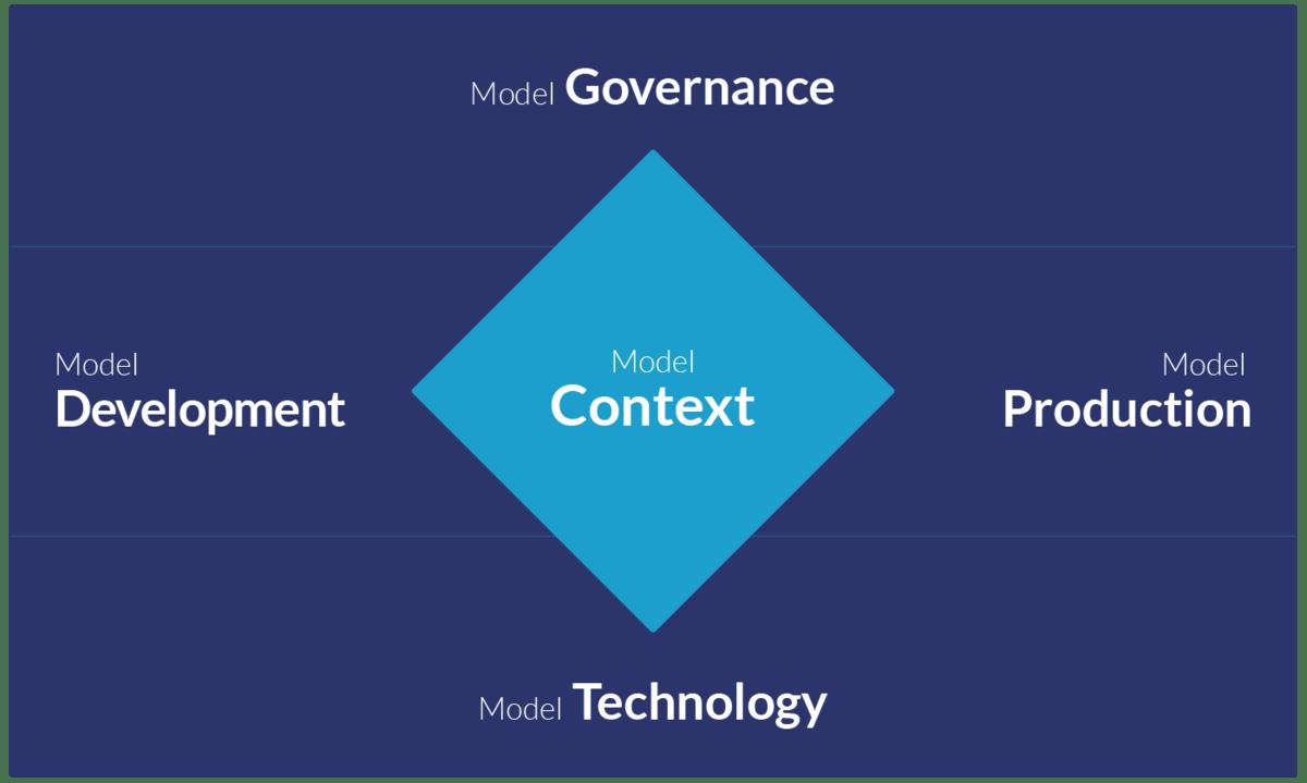 Five Pillars of Model Management