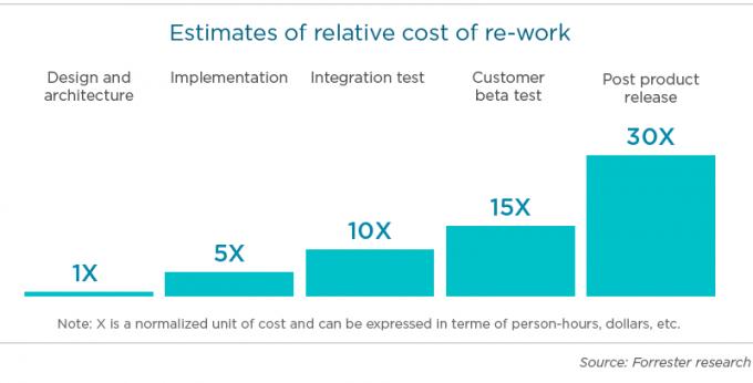 Relative cost of rework