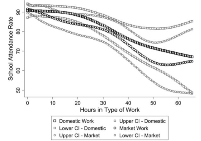 "School Attendance vs. Hours Worked, from Eric V. Edmonds ""Child Labor"", Chapter 57 in T. Paul Schultz, John Strauss (2008), Handbook of Development Economics, Volume 4. North Holland."