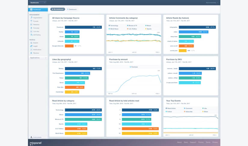 An example Mixpanel analytics dashboard
