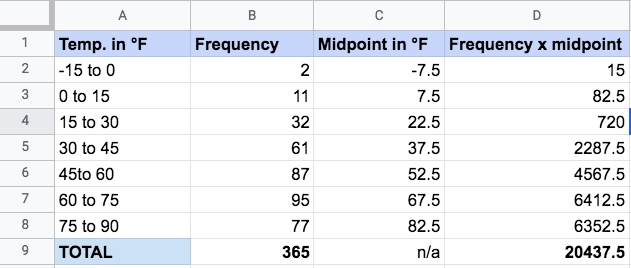 A spreadsheet containing four columns of data: Temperature in degrees Fahrenheit, frequency, the midpoint, and frequency multiplied by the midpoint