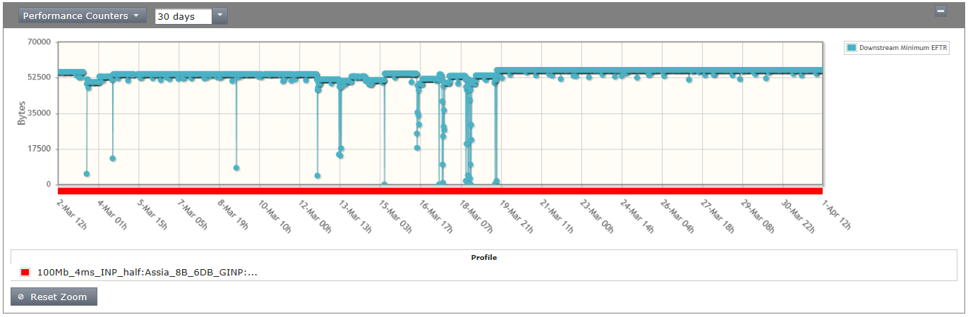 downstream minimum error free transfer rate