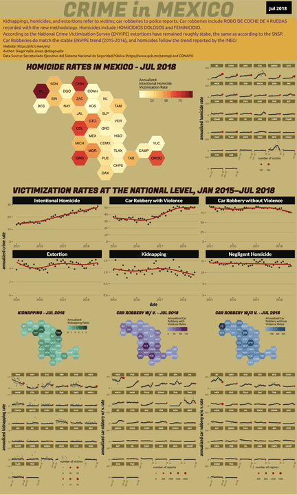 Jul 2018 Infographic of Crime in Mexico