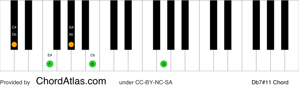 Piano chord chart for the D flat lydian dominant seventh chord (Db7#11). The notes Db, F, Ab, Cb and G are highlighted.