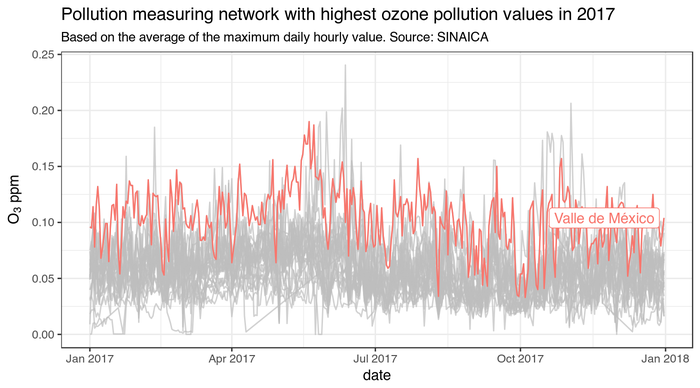 Valle de México is the most ozone-polluted city in Mexico