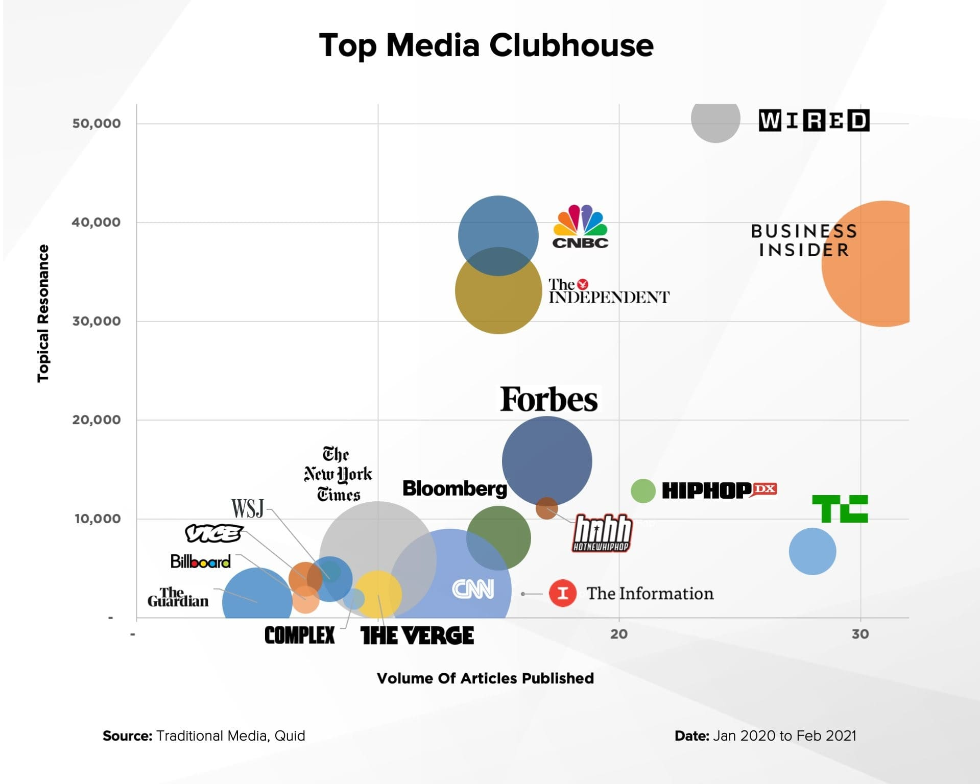 Top Media Publications that featured Clubhouse
