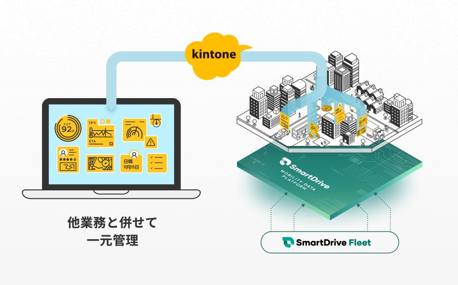 kintoneアプリへのモビリティデータ自動反映 イメージ