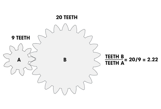 Gears diagram