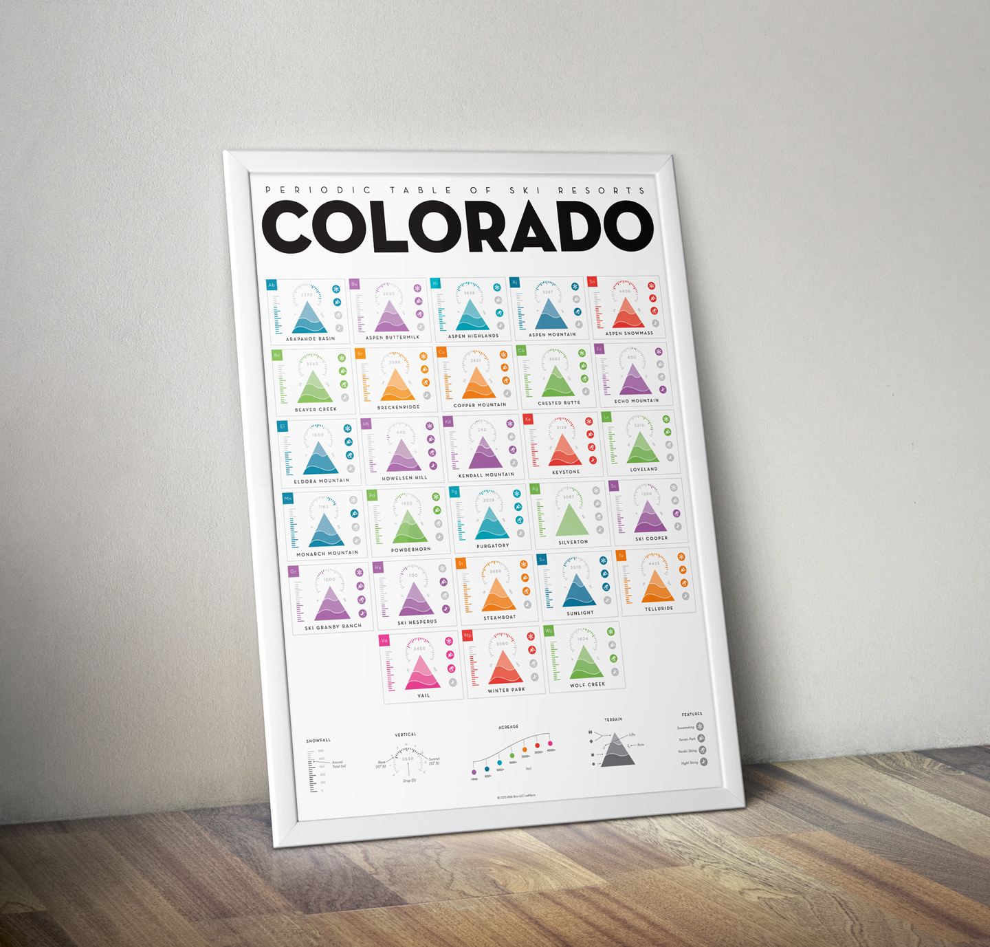Periodic table of colorado resorts