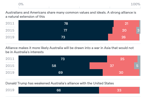 Attitudes to ANZUS - Lowy Institute Poll 2020