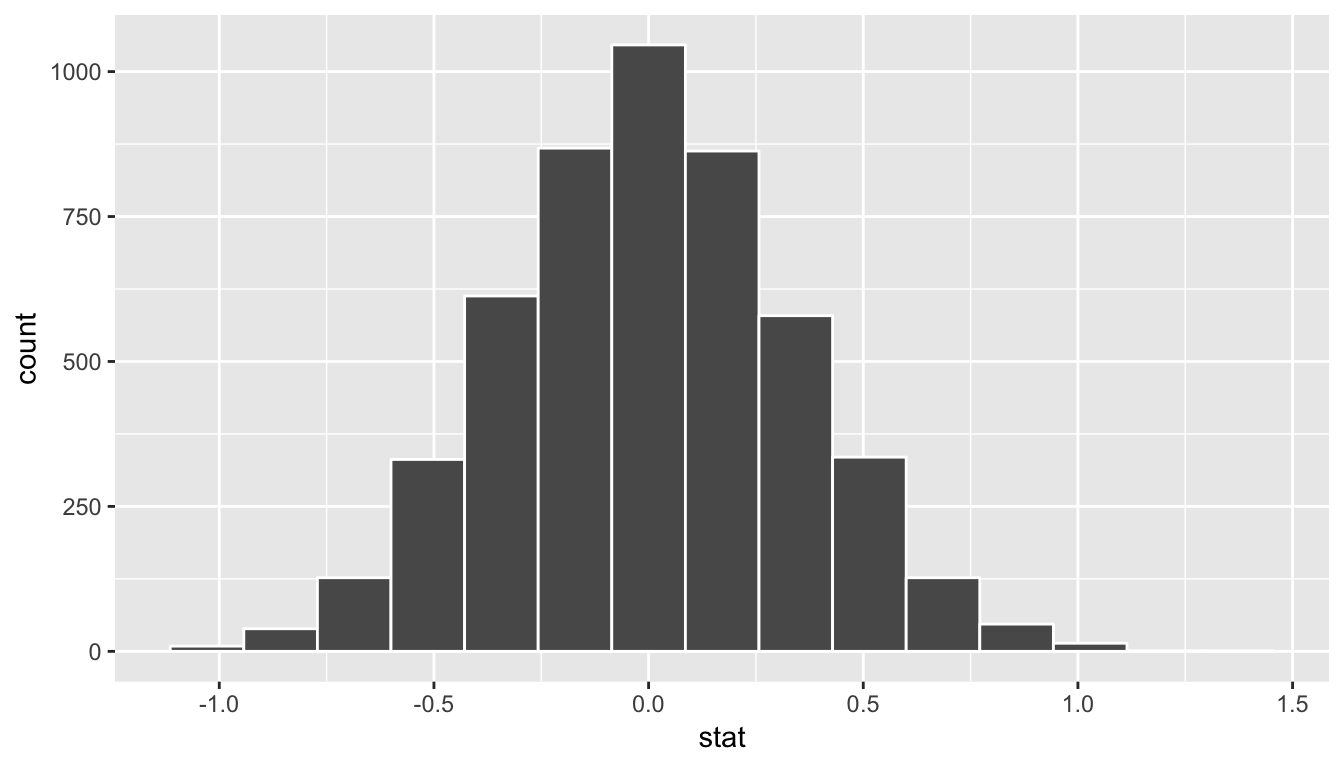 Simulated differences in means histogram