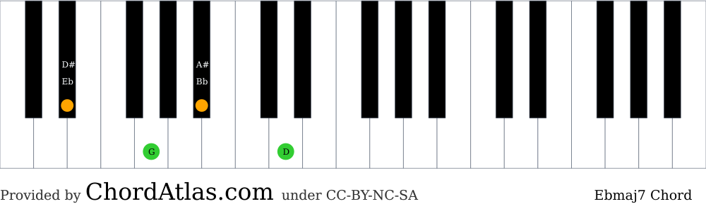 Piano chord chart for the E flat major seventh chord (Ebmaj7). The notes Eb, G, Bb and D are highlighted.