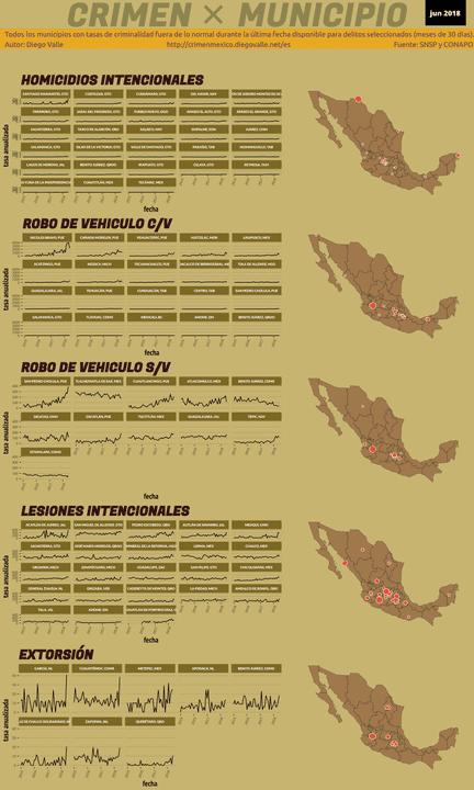 Infográfica del Crimen en México - Jun 2018