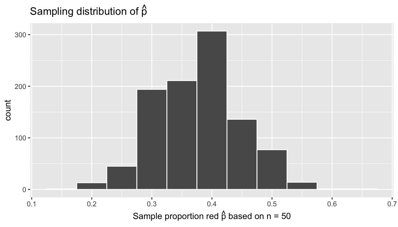 Sampling distribution of 1000 sample proportions based on 1000 tactile samples with n=50