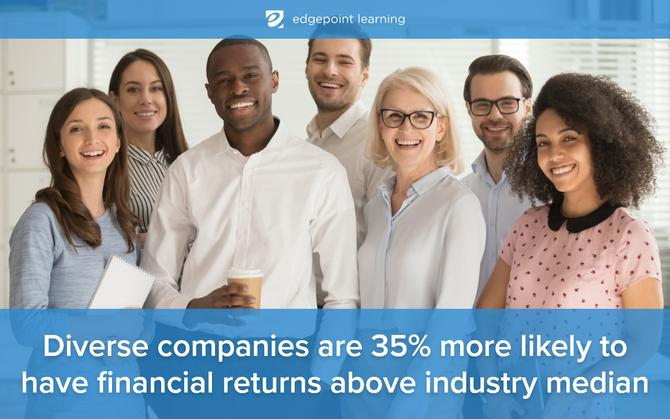 Diverse companies are 35% more likely to have financial returns above industry median