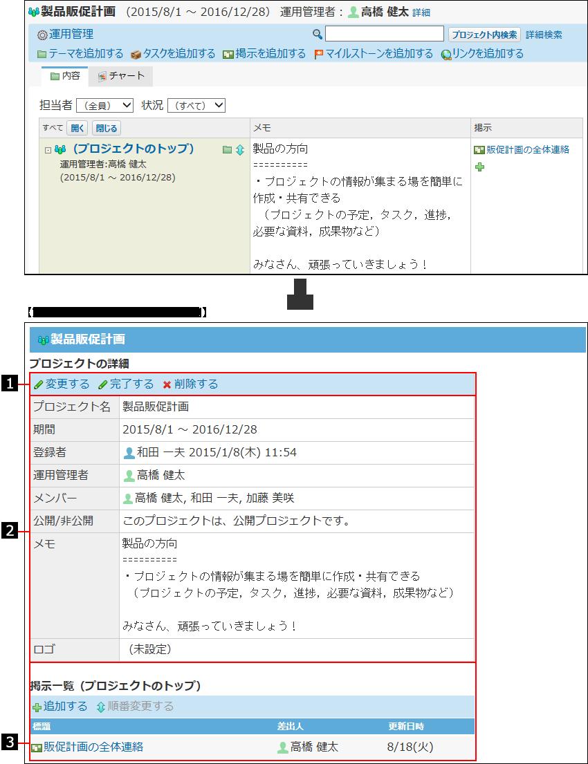 プロジェクトの詳細画面の見かたを説明する番号付き画像