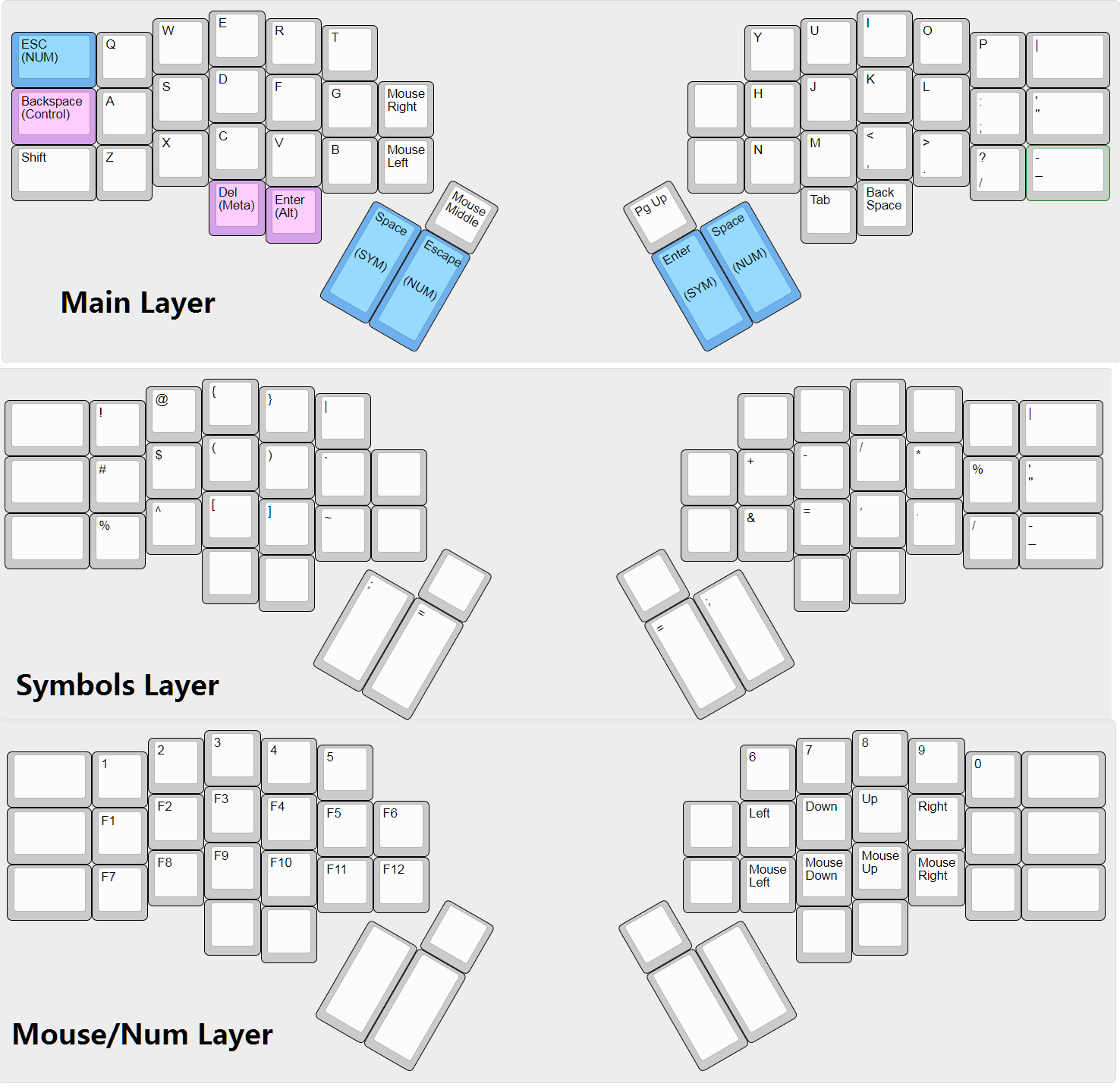 The Gergo keyboard keymap