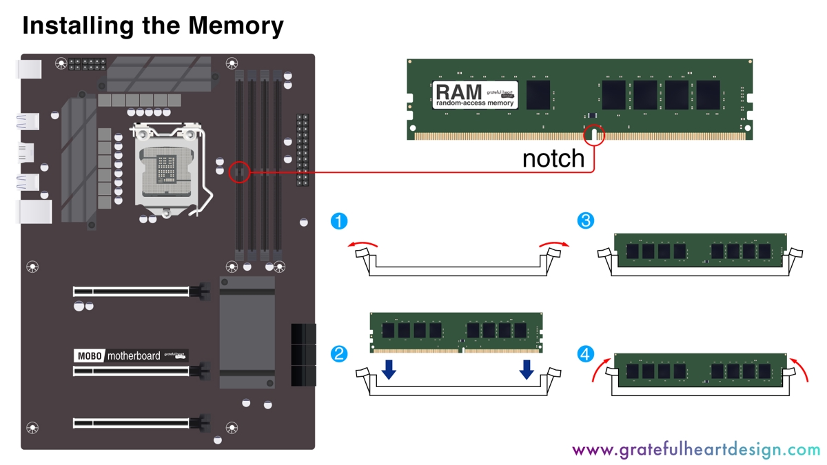 an image showing how to install rammodules onto a motherboard