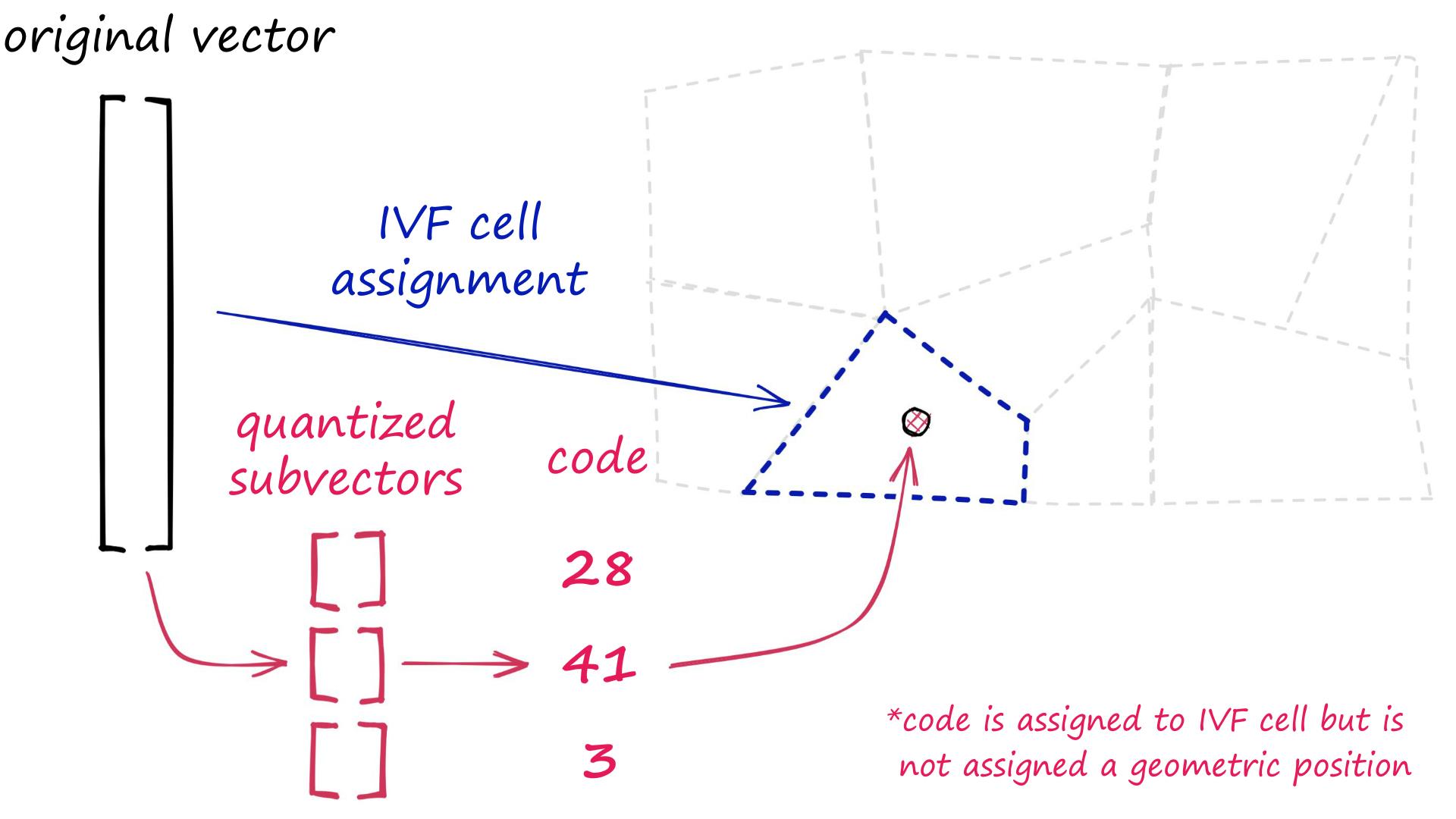 Example composite index