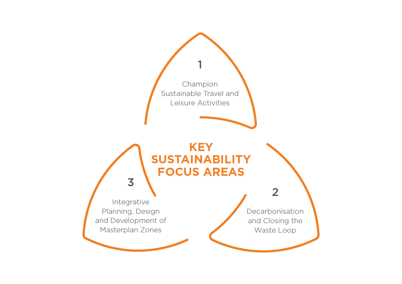 Image of Focus Areas