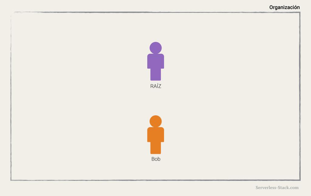 Diagrama de usuario de IAM