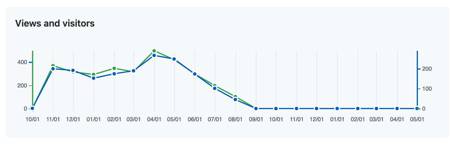 GitHub Marketplace Insights - Missing data