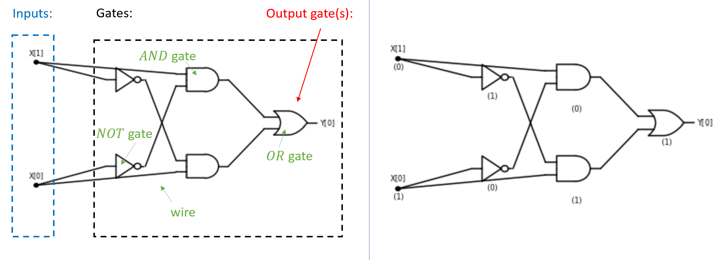 3.9: A Boolean Circuit consists of gates that are are connected by wires to one another and the inputs. The left side depicts a circuit with 2 inputs and 5 gates, one of which is designated the output gate. The right side depicts the evaluation of this circuit on the input x\in \{0,1\}^2 with x_0=1 and x_1=0. The value of every gate is obtained by applying the corresponding function (\ensuremath{\mathit{AND}}, \ensuremath{\mathit{OR}}, or \ensuremath{\mathit{NOT}}) to values on the wire(s) that enter it. The output of the circuit on a given input is the value of the output gate(s). In this case, the circuit computes the \ensuremath{\mathit{XOR}} function and hence it outputs 1 on the input 10.