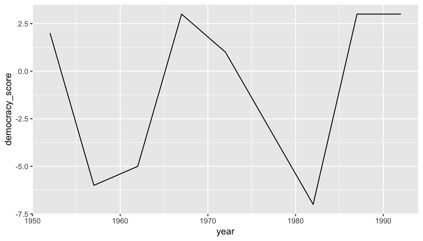 Guatemala's democracy score ratings from 1952 to 1992
