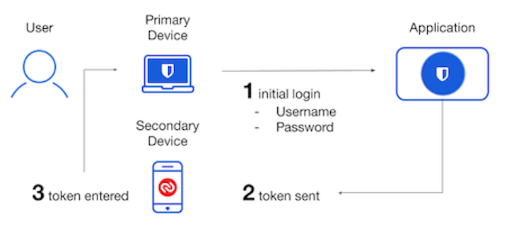 Two-step Login to access Bitwarden